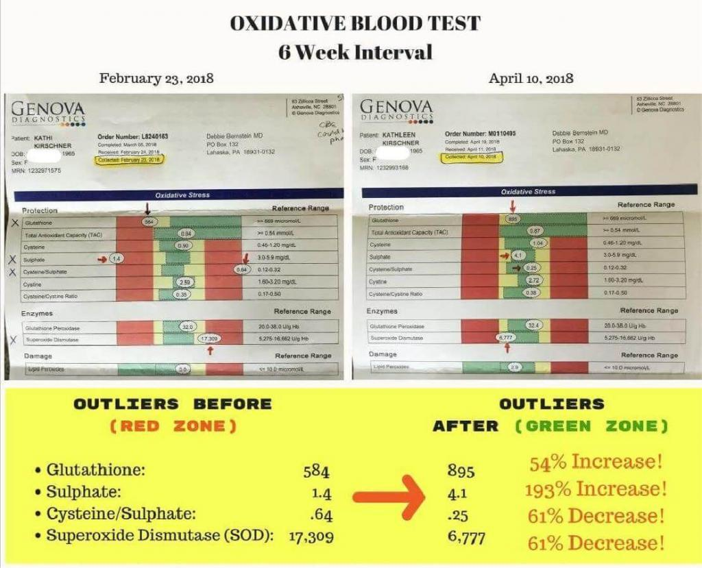 oxidative stress levels blood test before and after
